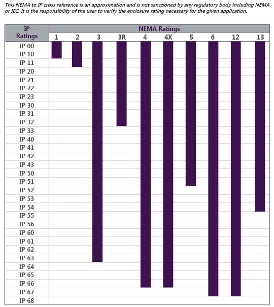 Nema Vs Ip Ratings Conversion Chart